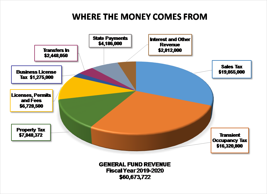Chart_Where the Money Comes From